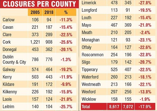 Rural pub decline: 18% fewer pubs in Waterford than in 2005