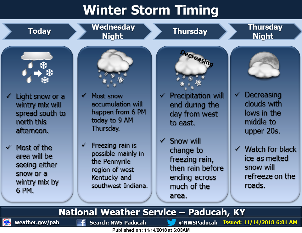 Winter storm ongoing