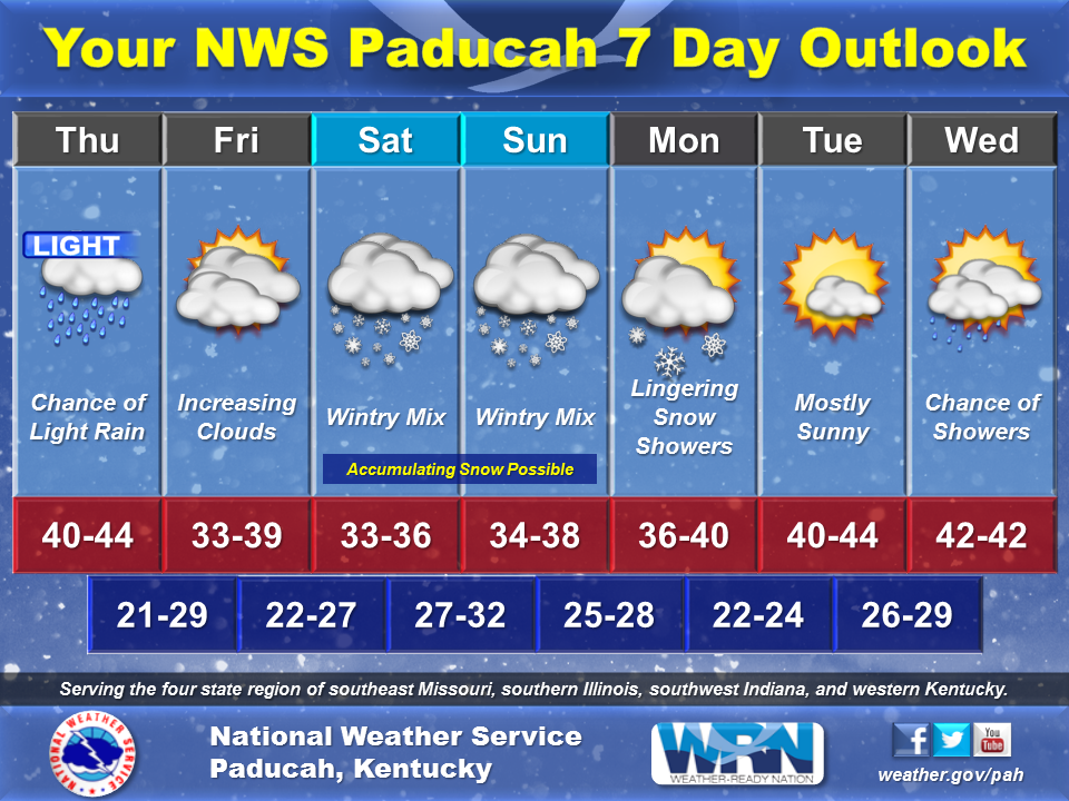 Winter weather still possible this weekend