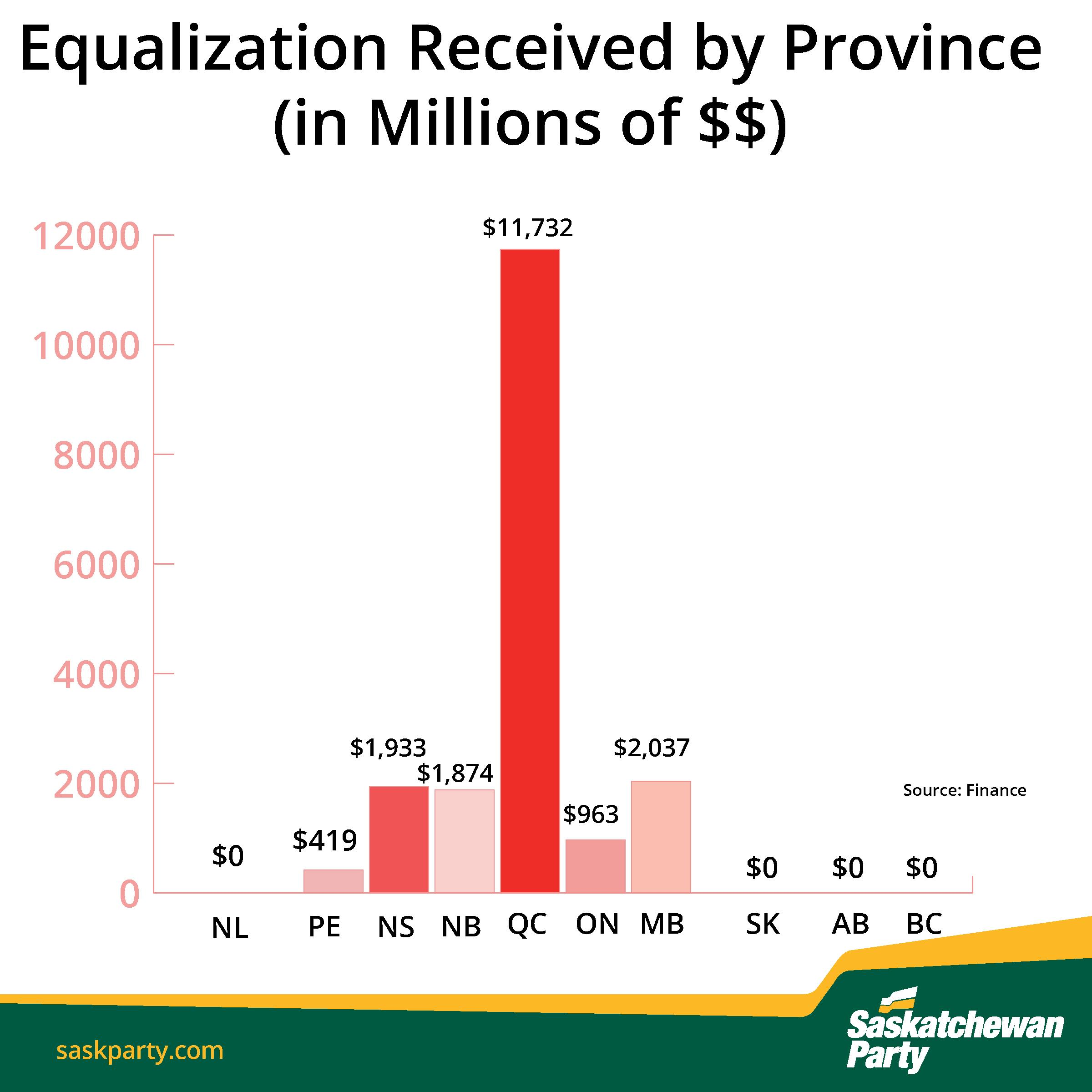 The Premier Wants Canada to Review Equalization
