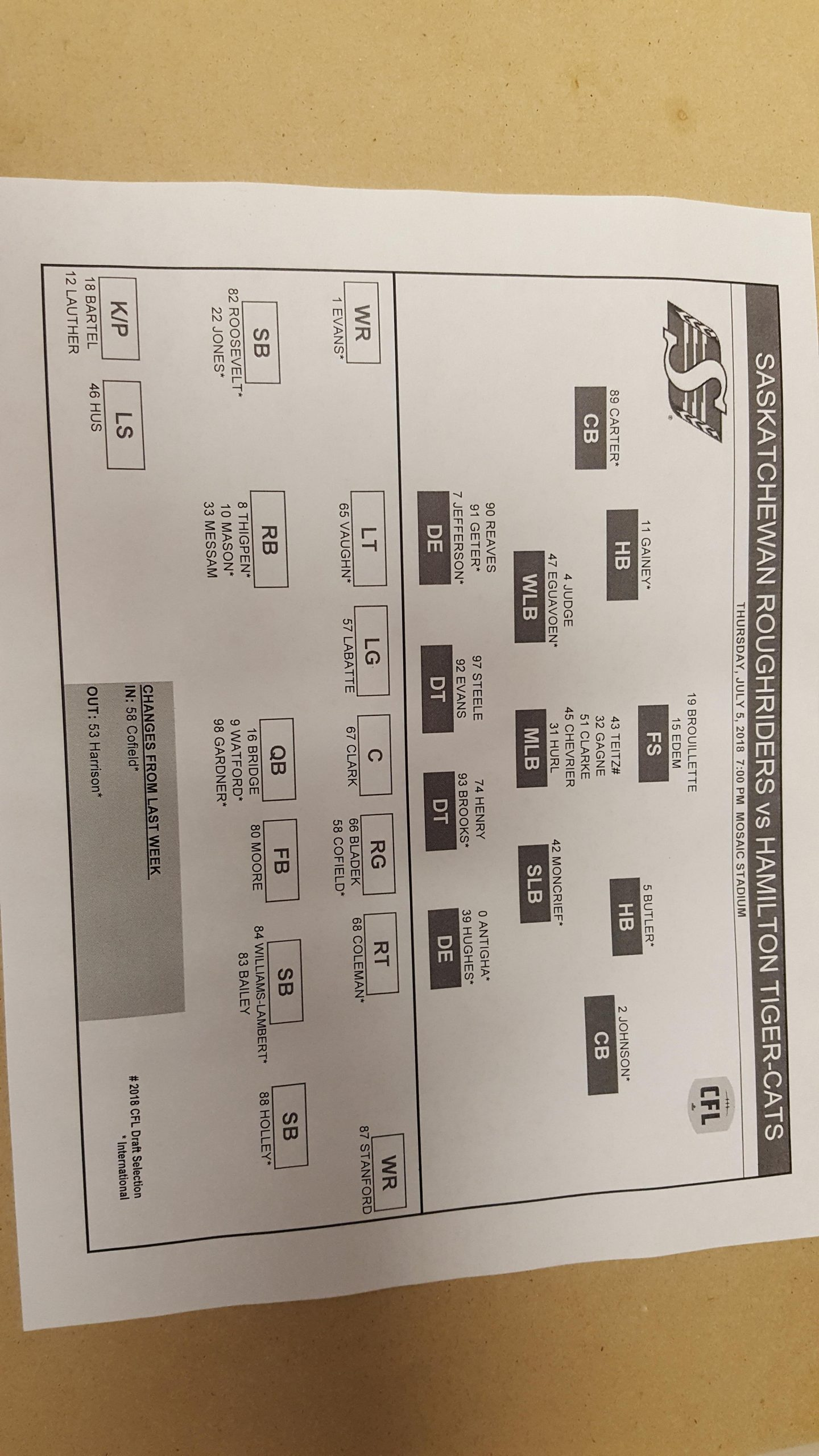 Pretty Much Status Quo With For Riders Lineup vs Hamilton