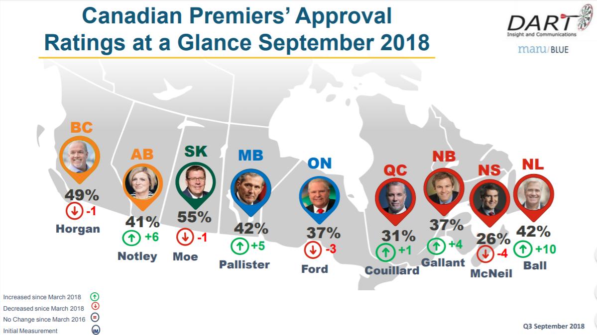 Premier Moe Still on Top