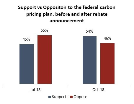Support for the Liberal Carbon Tax Grows