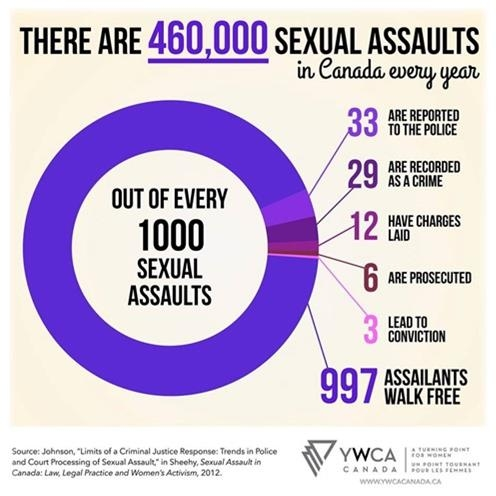 The challenges of prosecuting sexual assault