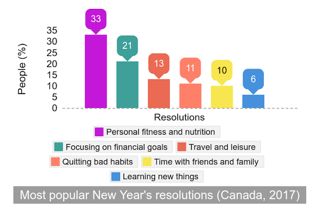Watch The Popularity Behind New Year S Resolutions 106 9 The X