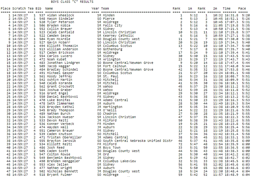 Class C Boys State Cross County Results