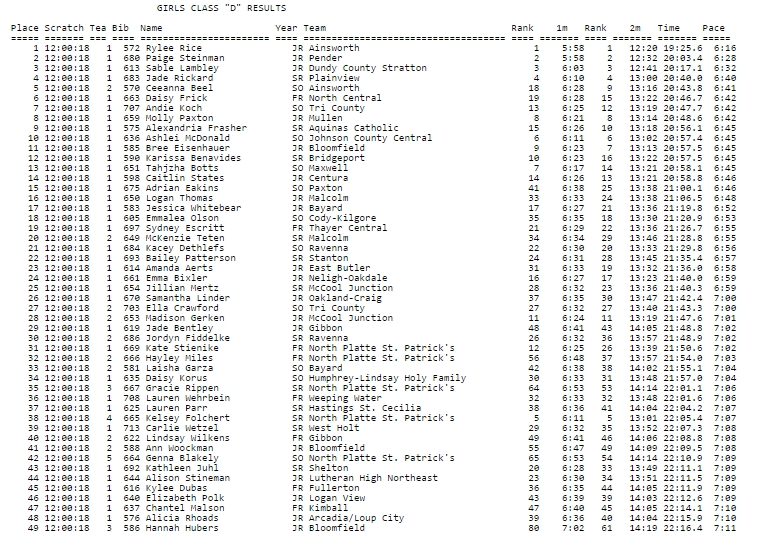Class D Girls Results State Cross Country