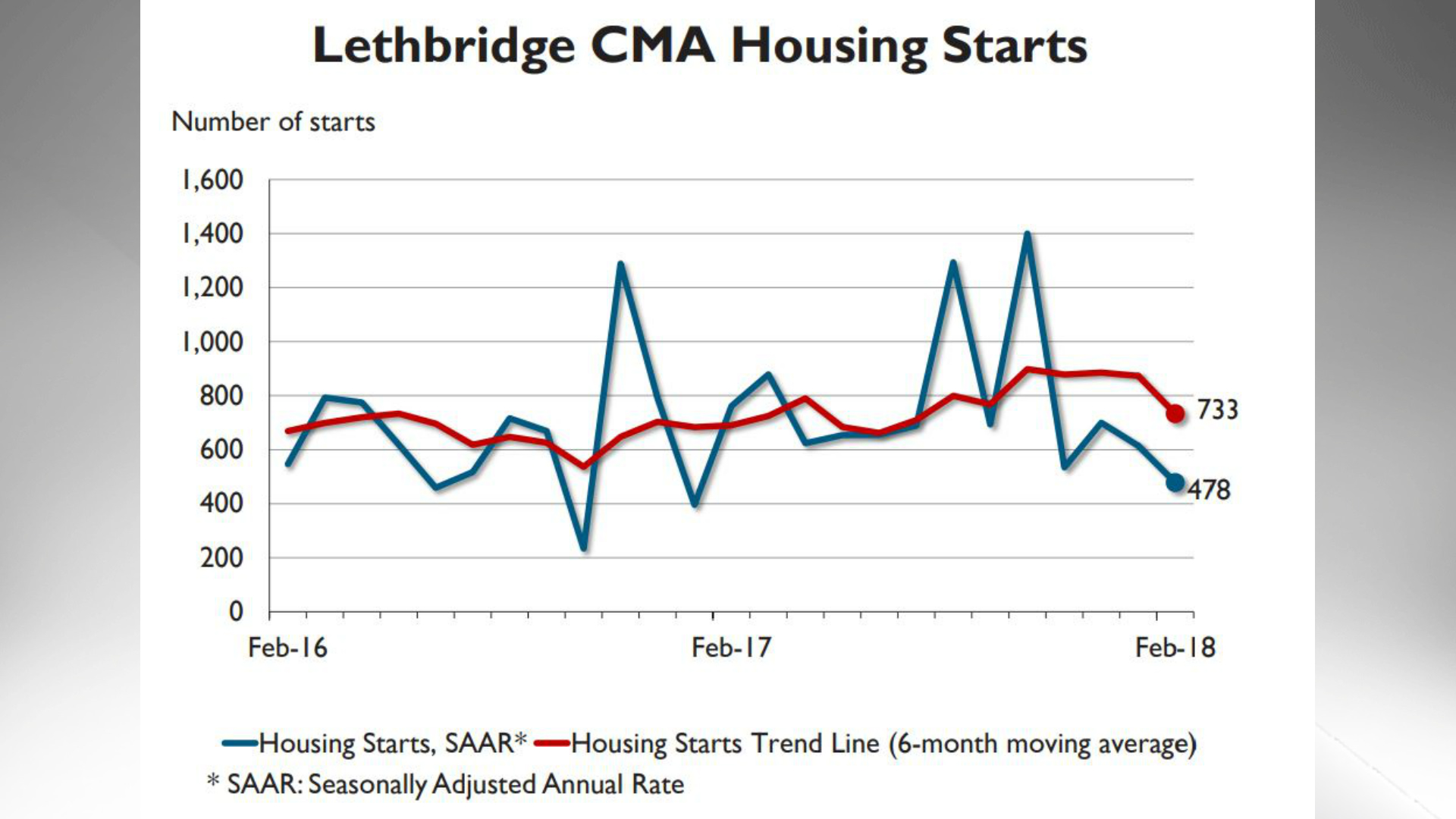 Housing starts trend lower in February   Lethbridge News Now