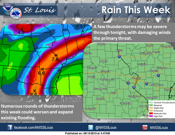 Thunderstorms--possibly some severe possible tonight.  Heavy rains also coming to area