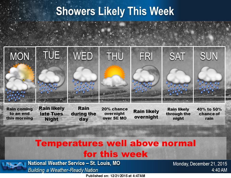 Warm temps, rain this week