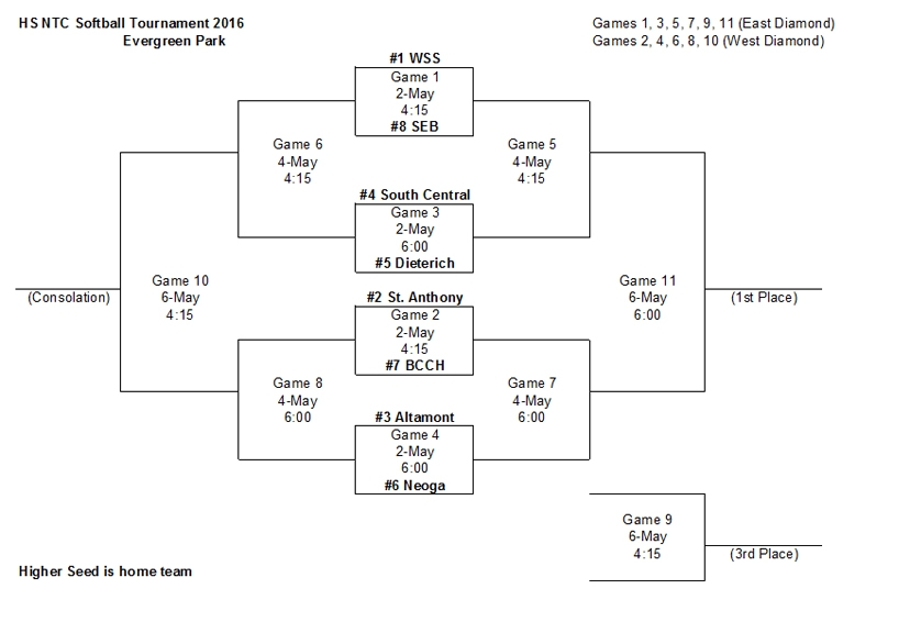 2016 NTC Softball Tournament Bracket Released