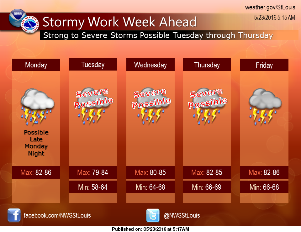 Dry and warm today, but stormy weather for rest of the week