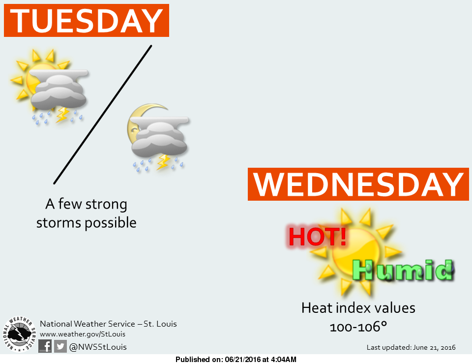 Storms today and Heat returns on Wednesday