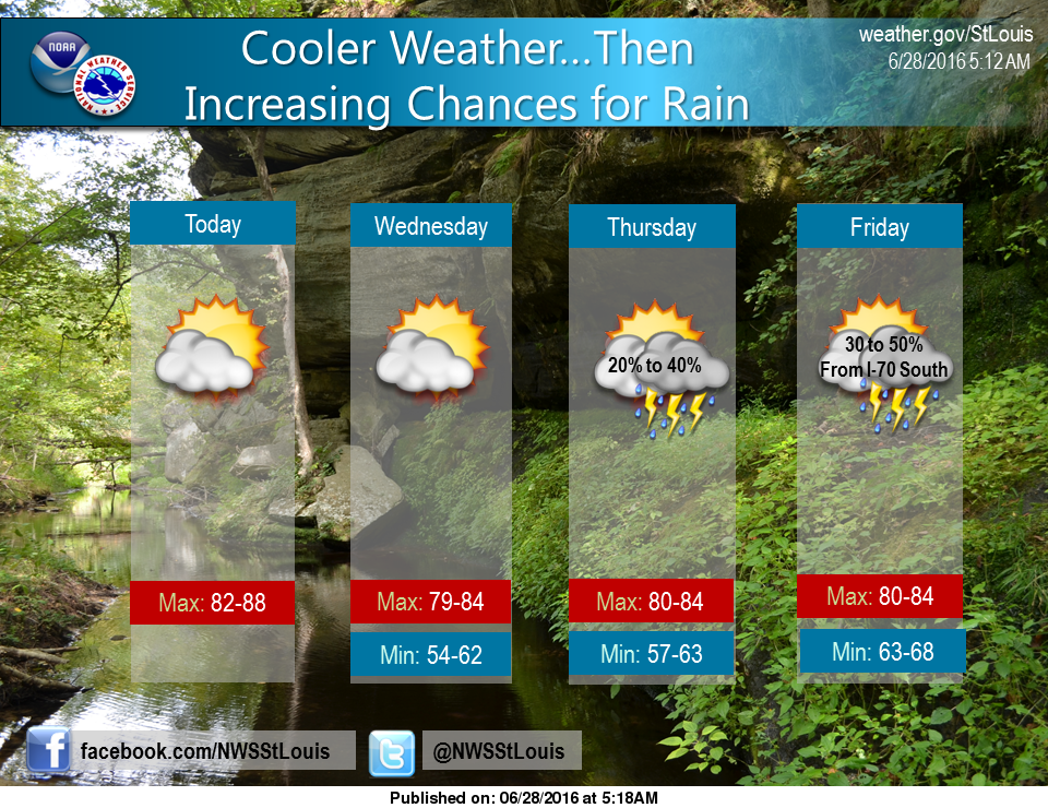 Cooler temps with us for a while, chance of rain later in the week