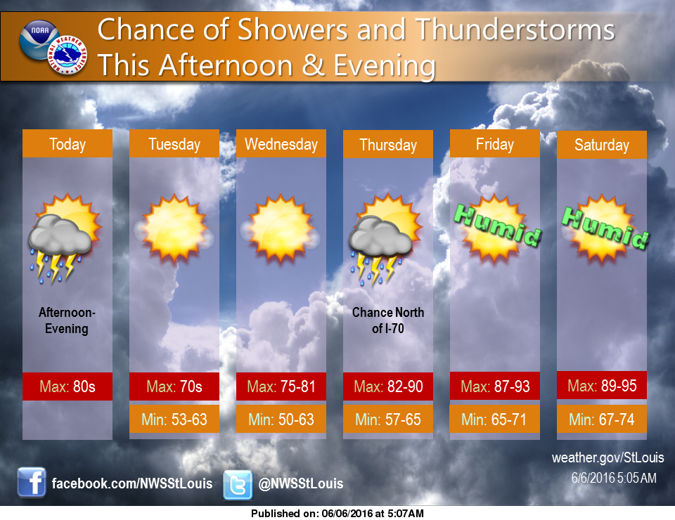 Shot at storms today and tonight, but mostly dry week ahead and hot weather for end of the week