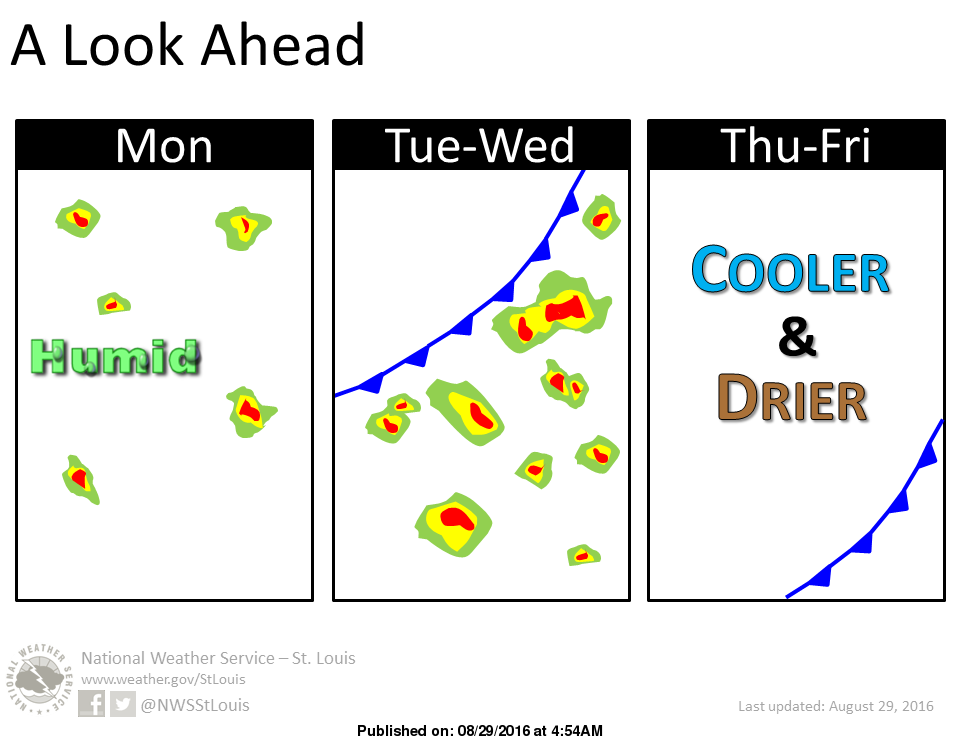 Hot & Humid today and tomorrow, cooling down later in the week