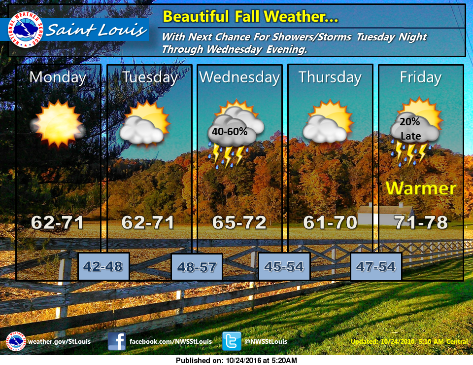 Sunny and cool for the next couple of days---storms in the forecast for Wednesday