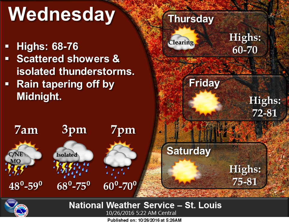 Showers and storms this afternoon & tonight, weather looking good for Parade tomorrow night
