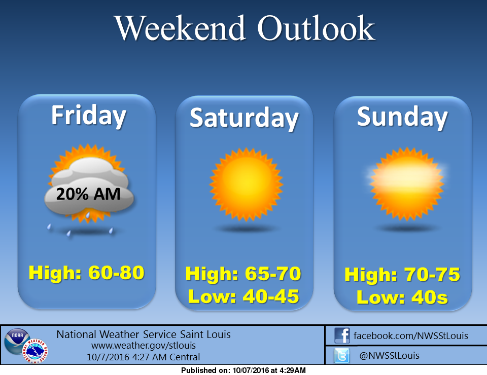 Cooler temps and a dry weekend ahead