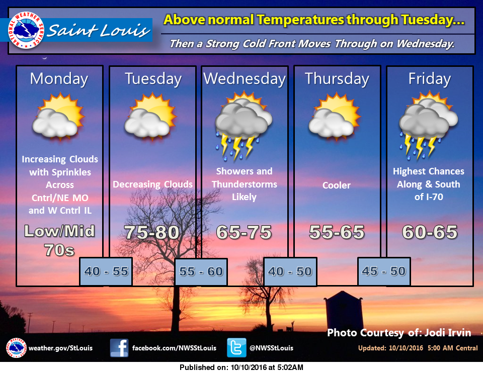 We start off warm, cool down later in the week