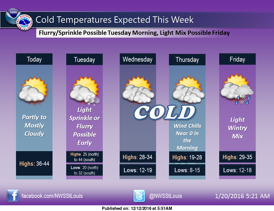 Mild temps today and tomorrow, more cold weather on the way