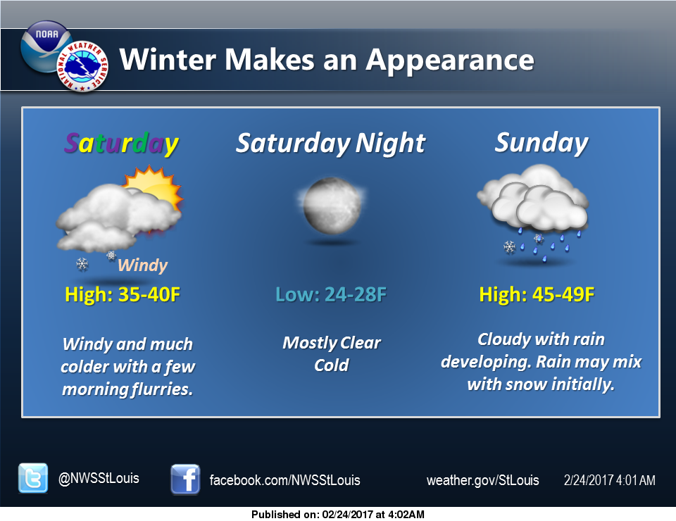 Storms possible today, then winter temps return to the area