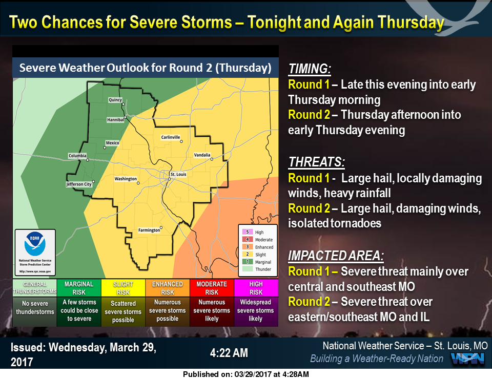 Rain & Storms on the Way, chance of severe storms tonight and a second round on Thurs afternoon