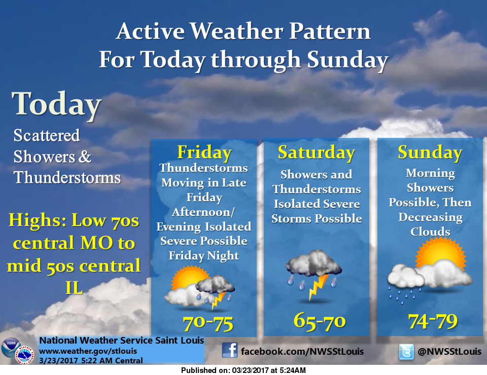 Mild today, warming up with storms heading into the weekend