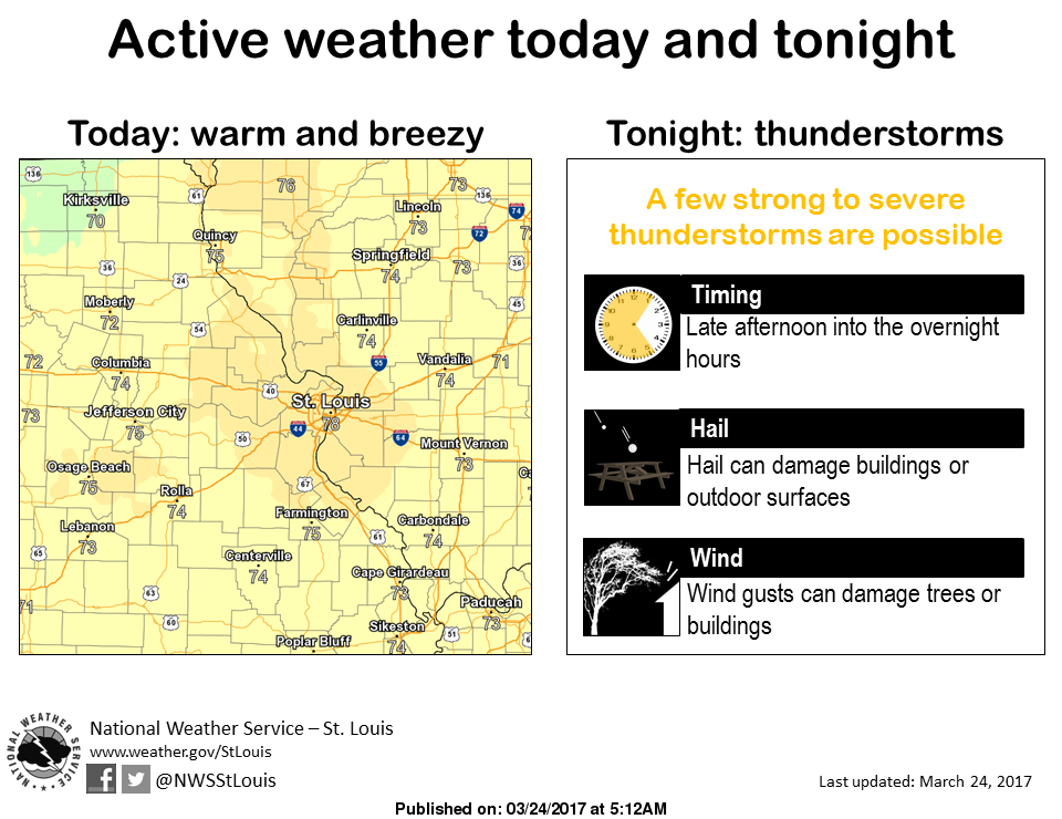Warmer, Stormy Weather is here---Chance of Severe Storms tonight & Saturday