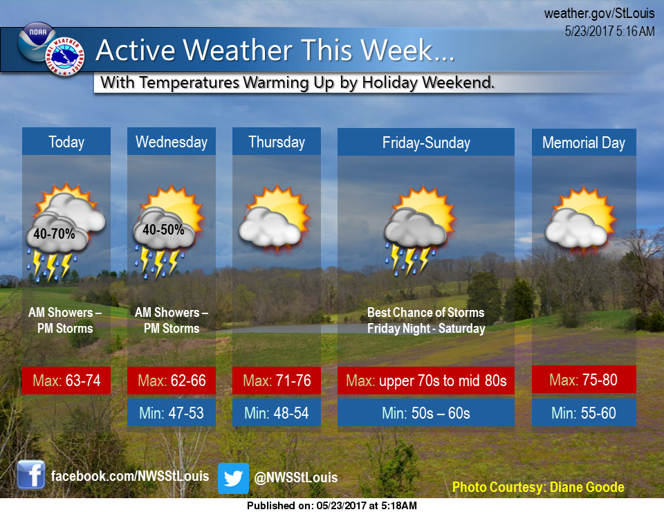 Rain and Cooler temps on the way