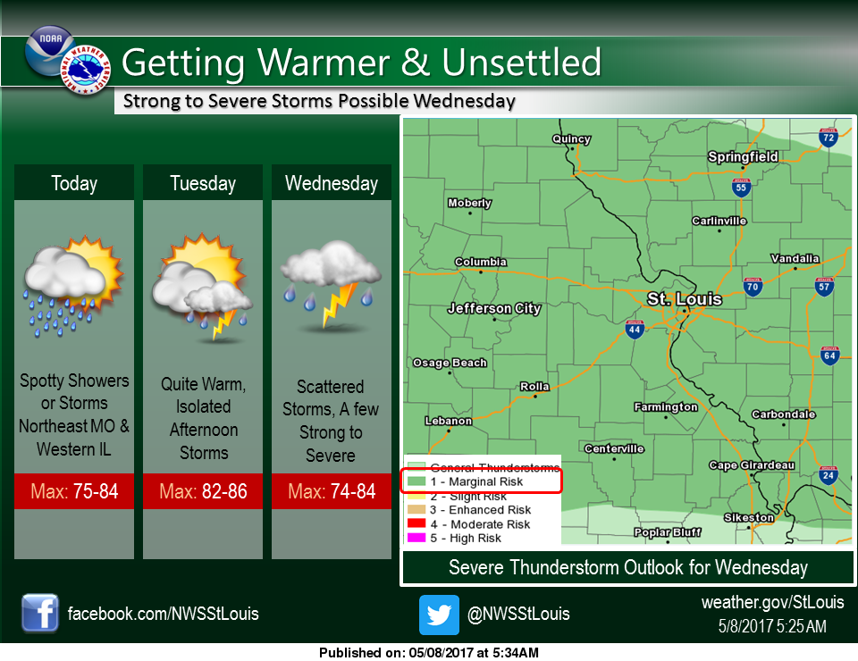Warmer today and tomorrow, storms for middle of the week