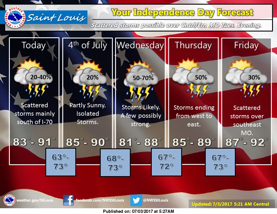Warm with a chance for storms today