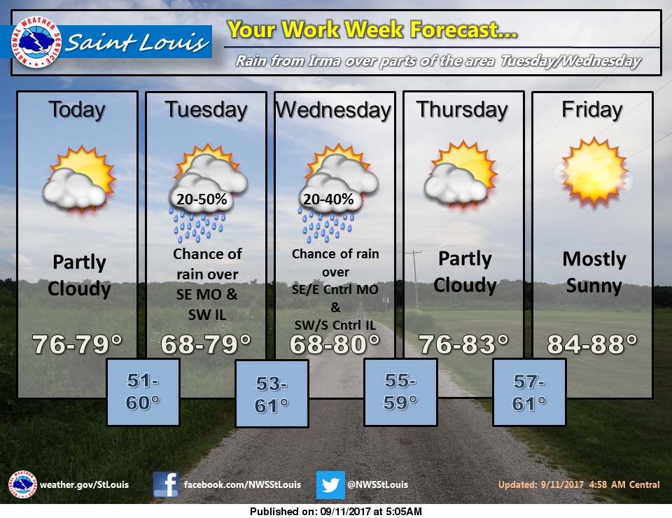 Dry and Mild today, chances of rain Tuesday & Wednesday