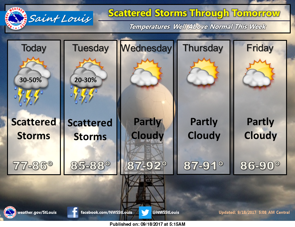 Chance of Showers & Storms today and Tuesday, upper 80s for highs after that