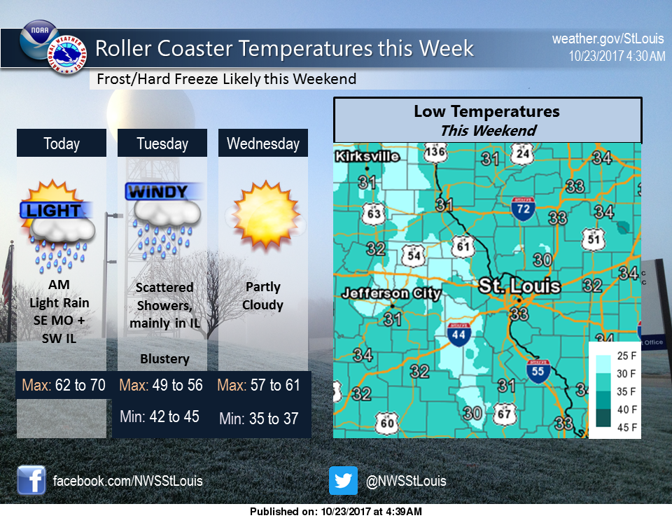 Fall Weather is Here---Up and Down Temps this Week