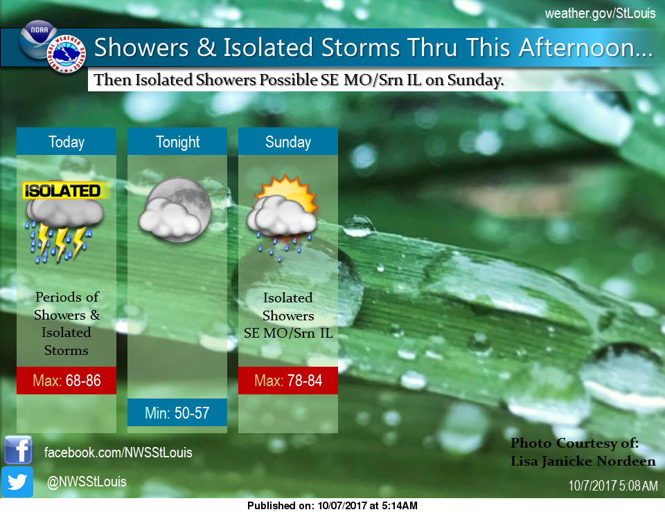 Showers and Storms for today