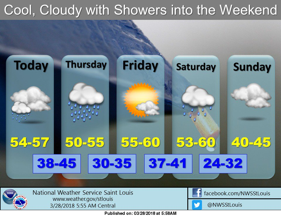 Cloudy skies today, more rain on the way for tonight and Thursday