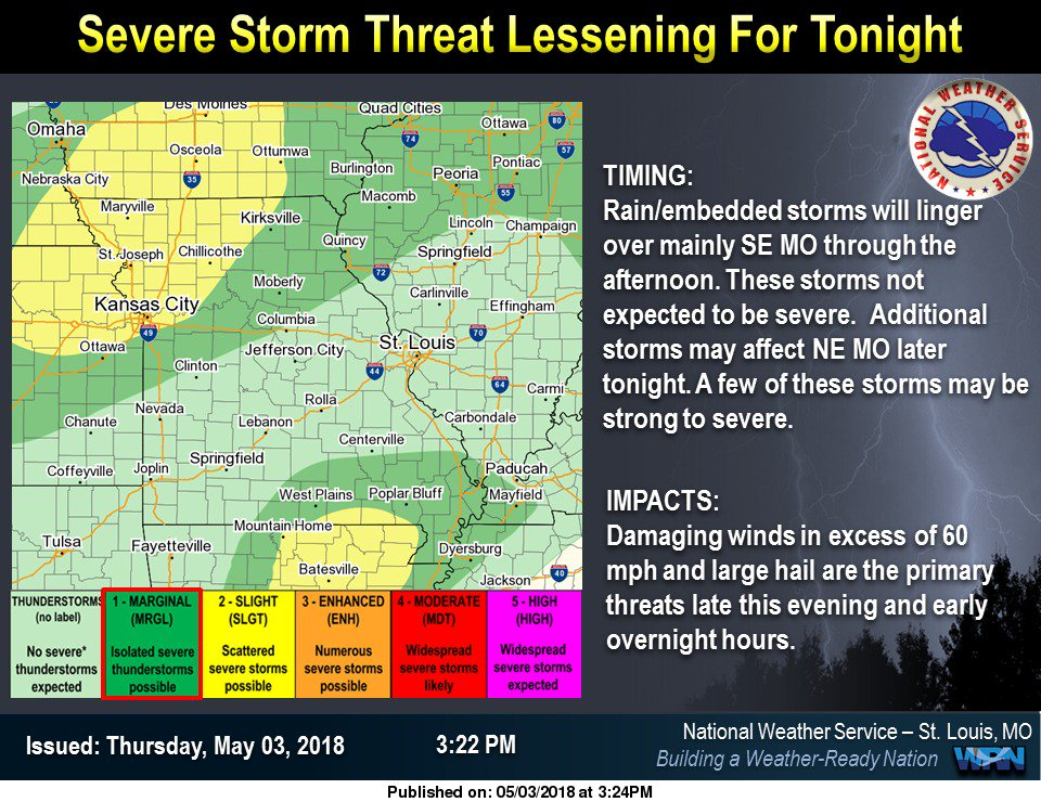 Although still a threat, the chance of severe weather tonight lessening