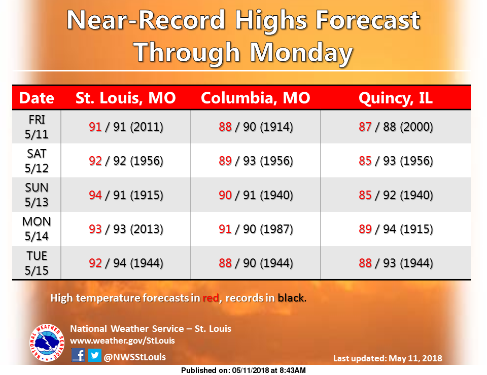 Summer-like Heat over the area for the next several days