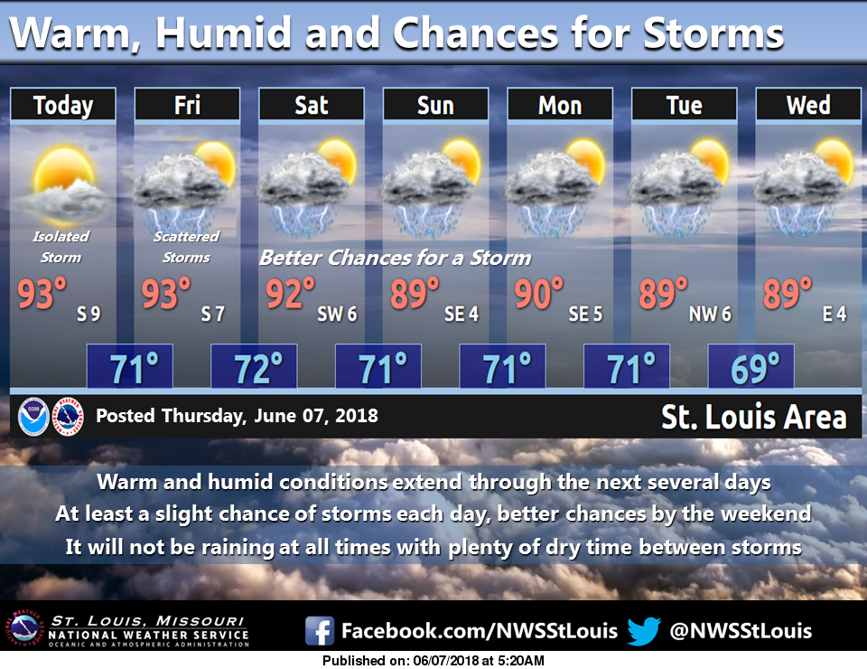 Hot Weather is back, chances of storms will increase
