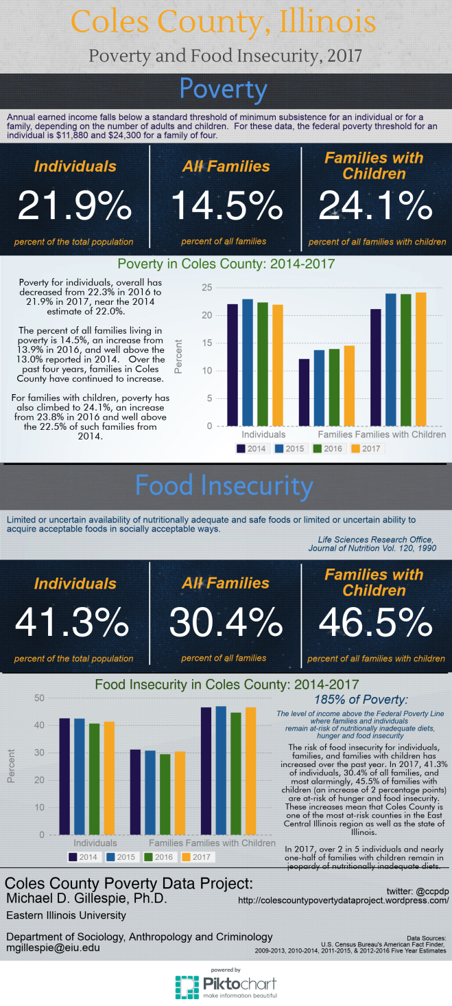 Poverty and Food Insecurity in Coles County