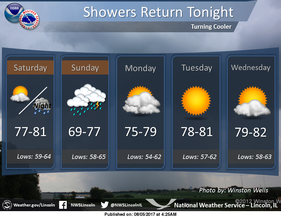 Showers Return Tonight/Temperatures Returning to Normal by End of Week