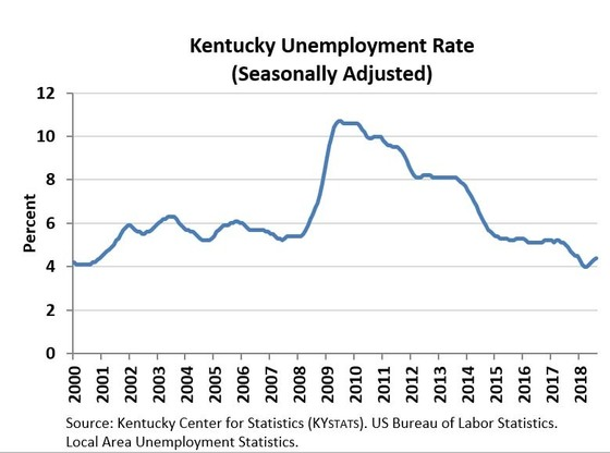 KY August 2018 Unemployment Report