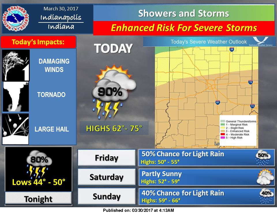 Indiana Could See Severe Weather Today