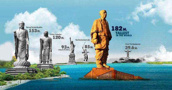 social cube, social cube patna, statue of unity, statue of unity height, who paid for statue of unity