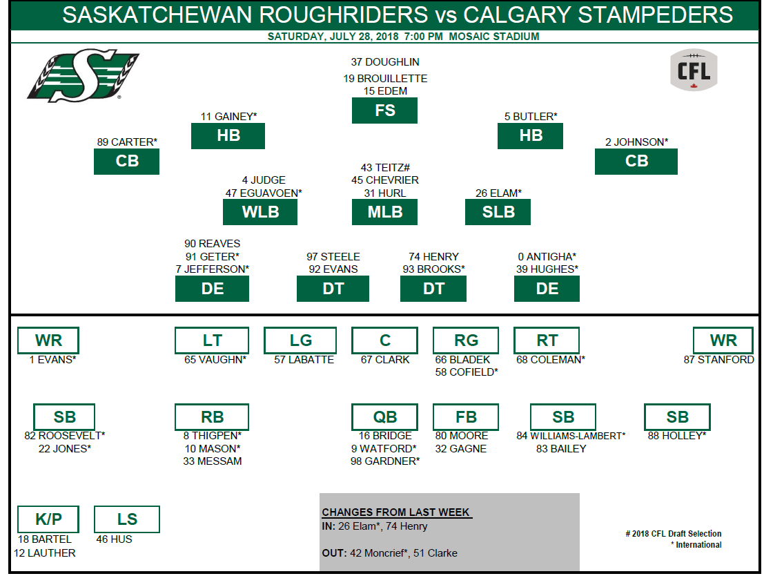 Riders release depth chart for Saturday's game against Calgary