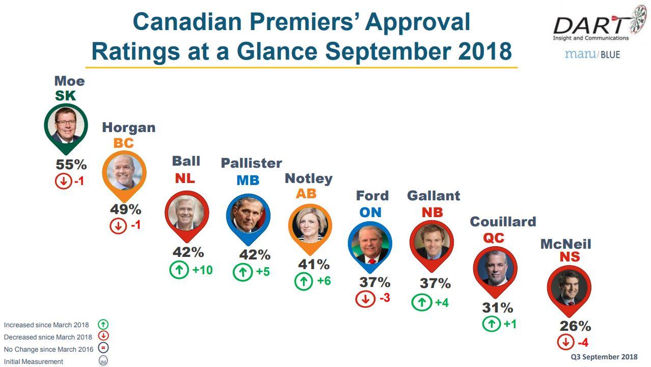 Saskatchewan's Premier remains most popular in Canada