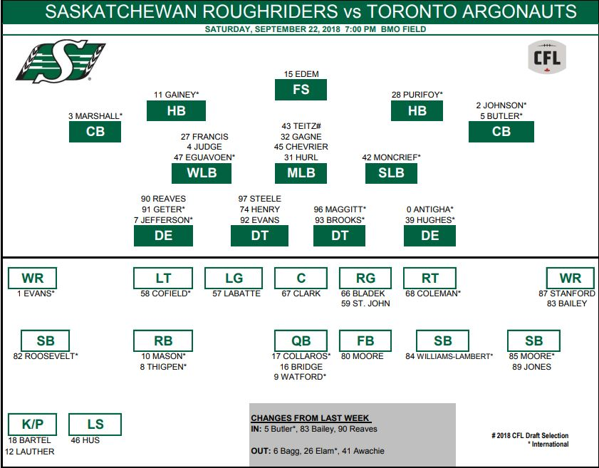 Bailey in, Bagg out as Riders release depth chart