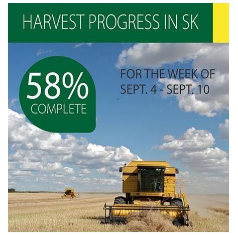 Harvest reaches 58 percent across Saskatchewan