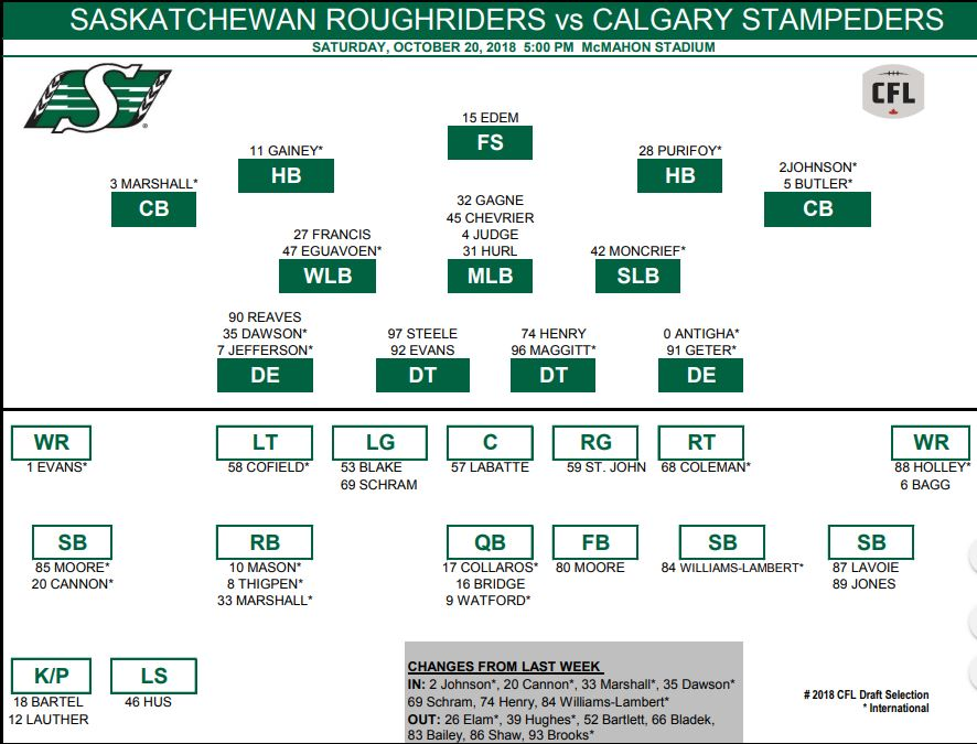 Saskatchewan Roughriders announce depth chart for Saturday's match-up in Calgary
